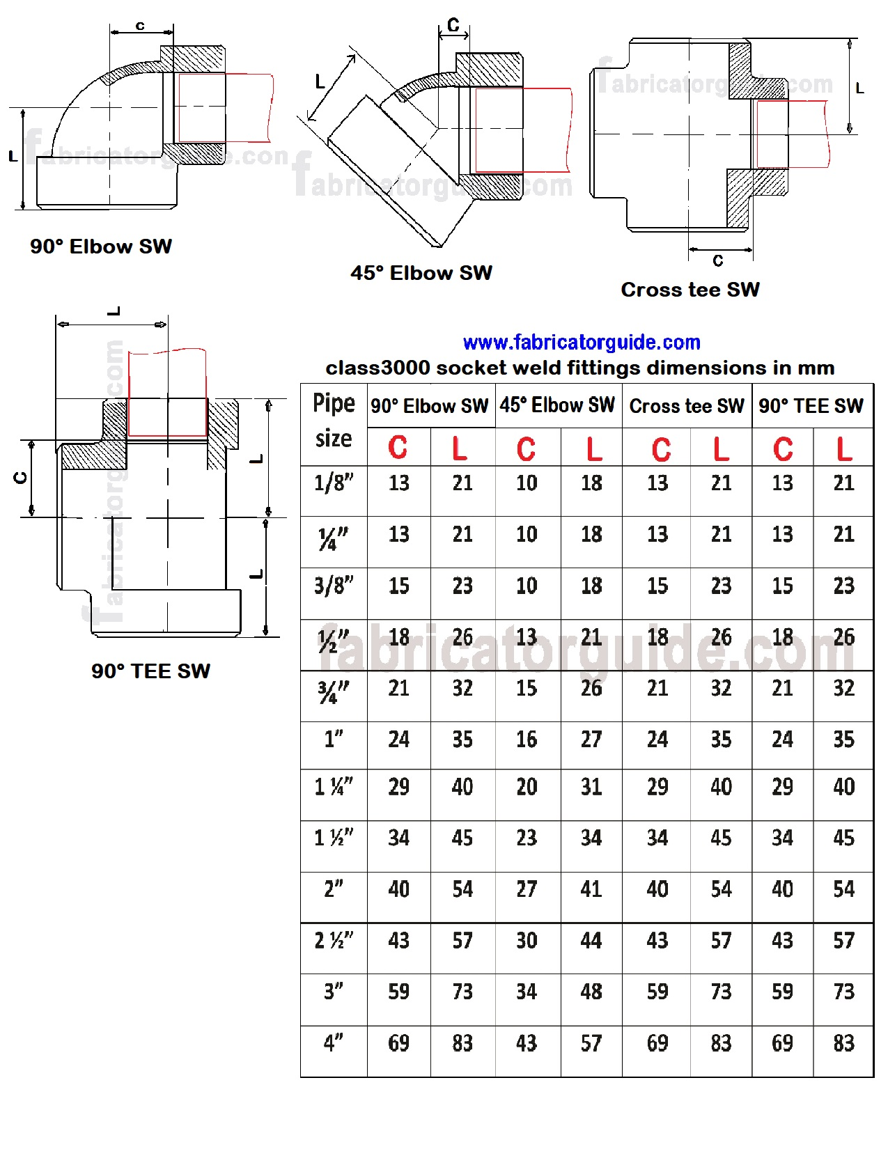 Socket Weld And Threaded Pipe Fittings Size In Mm Pdf Chart